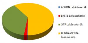 Lakástakarék torta betétállomány alapján 2013